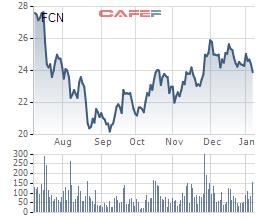Diễn biến giá cổ phiếu FCN trong 6 tháng gần đây.
