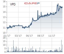 Diễn biến giá cổ phiếu VPD trong 1 năm gần đây.