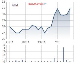 Diễn biến giá cổ phiếu KHA trong 1 tháng gần đây.