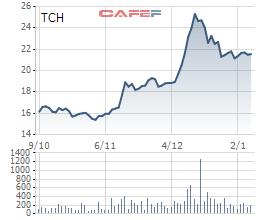 Diễn biến giá cổ phiếu TCH trong 3 tháng gần đây.