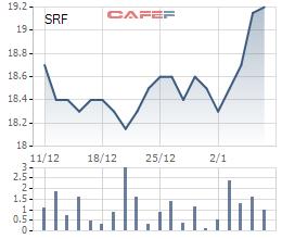 Diễn biến giá cổ phiếu SRF trong 1 tháng gần đây.