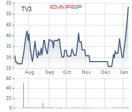Diễn biến giá cổ phiếu TV3 trong 6 tháng gần đây.