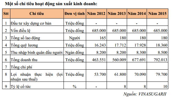Gần 64 triệu cổ phần Vinasugar 2 chuẩn bị được đưa ra đấu giá - Ảnh 1.