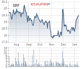 CTCP Sao Phương Nam đăng ký bán gần 8 triệu cổ phần Searefico (SRF) - Ảnh 1.