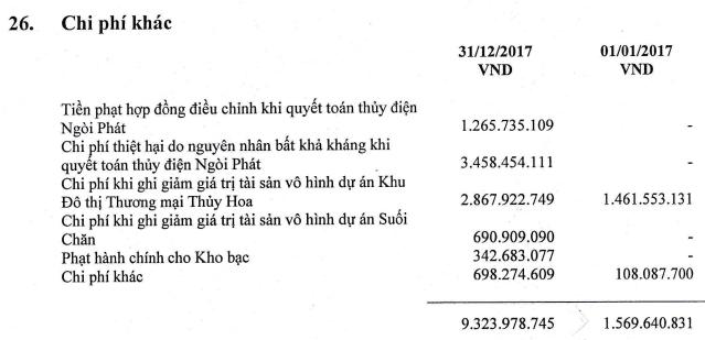 Nedi 2 (ND2) vượt 51% chỉ tiêu lợi nhuận cả năm mà ĐHCĐ giao phó - Ảnh 2.