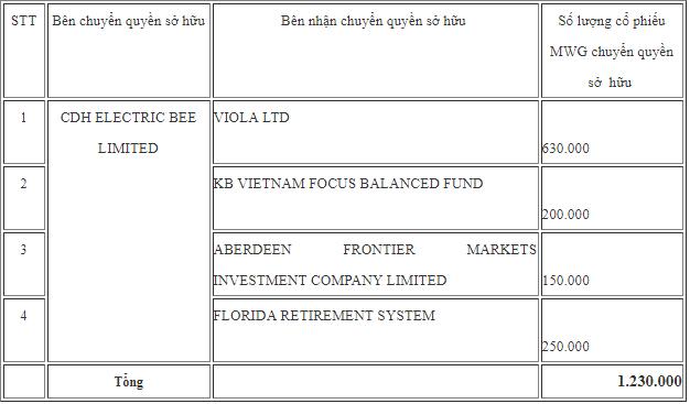 Quỹ ngoại CDH Electric vừa trao tay hơn 1 triệu cổ phiếu MWG sang cho các quỹ ngoại khác - Ảnh 1.
