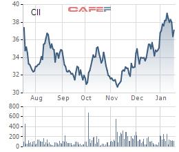 Quỹ ngoại DC Developing đăng ký bán 2,2 triệu cổ phiếu CII - Ảnh 1.