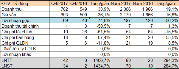 Thép Dana Ý (DNY): Quý 4 đạt mức lãi kỷ lục kể từ năm 2010 - Ảnh 1.