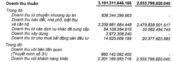 Nam Long (NLG) báo lãi kỷ lục 756 tỷ đồng trong năm 2017 - Ảnh 1.