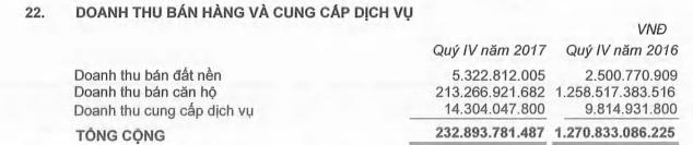 BĐS Phát Đạt (DPR): Năm 2017 lãi 448 tỷ đồng, vượt 33% chỉ tiêu lợi nhuận được giao - Ảnh 1.
