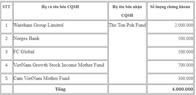 Số cổ phiếu FPT trị giá khoảng 240 tỷ đồng vừa được các quỹ ngoại trao tay - Ảnh 1.