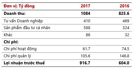 Vẫn dồn lực cho sản phẩm đầu tư cá nhân, Chứng khoán Techcom đạt gần 920 tỷ đồng lợi nhuận trước thuế - Ảnh 1.