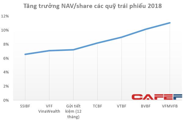 Không chỉ nhà đầu tư nhỏ lẻ, hàng loạt quỹ đầu tư trên TTCK Việt Nam cũng thua lỗ vượt xa Vn-Index trong năm 2018 - Ảnh 2.