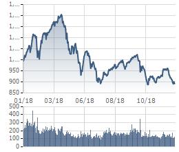 [Quy tắc đầu tư vàng] Kinh nghiệm quý giá nào cho nhà đầu tư sau năm 2018 biến động đầy sóng gió ? - Ảnh 1.