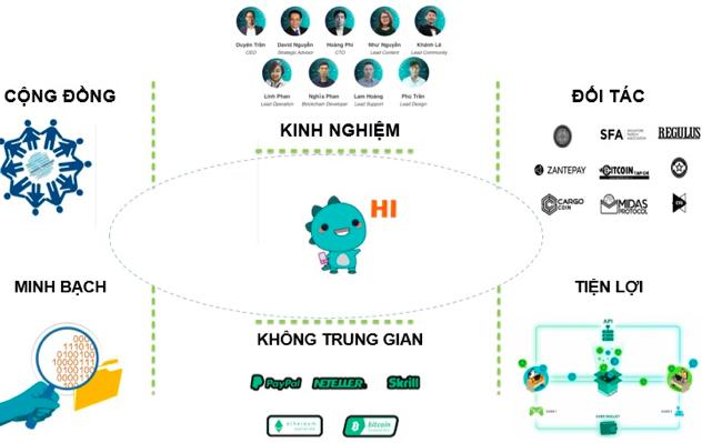 Dự án Game Blockchain nửa năm tuổi của Việt Nam muốn vươn ra thế giới - Ảnh 3.