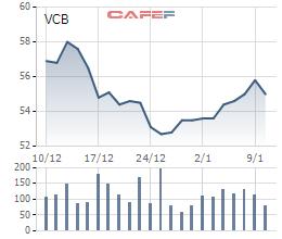 Chủ tịch Vietcombank vừa mua 10.000 cổ phiếu VCB - Ảnh 1.