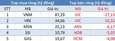 """Khối ngoại mua ròng phiên thứ 3 liên tiếp, Vn-Index """"vượt ải"""" 900 điểm trong phiên cuối tuần - Ảnh 1."""