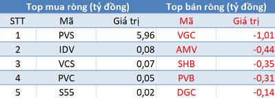 """Khối ngoại mua ròng phiên thứ 3 liên tiếp, Vn-Index """"vượt ải"""" 900 điểm trong phiên cuối tuần - Ảnh 2."""