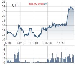 Khởi động chuỗi thâu tóm các showroom, City Auto mua lại gần 58% cổ phần Auto Trường Chinh - Ảnh 1.