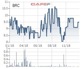 Cao su Bến Thành (BRC): Doanh thu xuất khẩu tăng mạnh, lãi quý 4/2018 vẫn sụt giảm 4% - Ảnh 1.