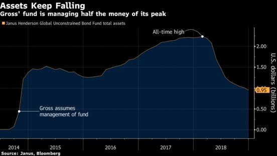 Quỹ của vua trái phiếu Bill Gross lần đầu giảm dưới 1 tỷ USD - Ảnh 1.