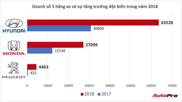 Ba hãng xe tăng trưởng đột biến tại Việt Nam năm 2018: Cái tên thứ 3 gây sốc - Ảnh 4.