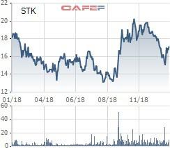 Sợi Thế Kỷ (STK) phát hành gần 11 triệu cổ phiếu tăng vốn điều lệ - Ảnh 1.