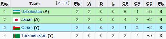 Đại thắng 4-0, Uzbekistan giúp sức Việt Nam trong cuộc đua vào vòng 1/8 Asian Cup - Ảnh 1.