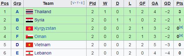 Đại thắng 4-0, Uzbekistan giúp sức Việt Nam trong cuộc đua vào vòng 1/8 Asian Cup - Ảnh 2.
