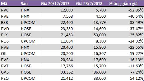 Cổ phiếu dầu khí chờ đợi triển vọng 2019 - Ảnh 1.