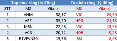 Khối ngoại tiếp tục mua ròng, Vn-Index áp sát mốc 910 điểm trong phiên 15/1 - Ảnh 1.