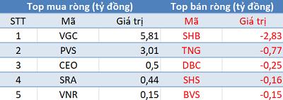 Khối ngoại tiếp tục mua ròng, Vn-Index áp sát mốc 910 điểm trong phiên 15/1 - Ảnh 2.