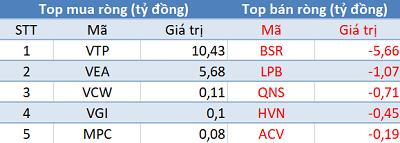 Khối ngoại tiếp tục mua ròng, Vn-Index áp sát mốc 910 điểm trong phiên 15/1 - Ảnh 3.