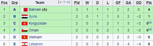 BXH Asian Cup: Vé vớt đầu tiên có chủ, cửa đi tiếp cho Việt Nam bị thu hẹp - Ảnh 1.