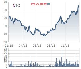 KCN Nam Tân Uyên (NTC) báo lãi 470 tỷ đồng năm 2018, EPS đạt mức kỷ lục trên 29.300 đồng - Ảnh 2.