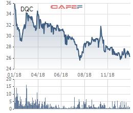 DQC giảm sâu, Bóng đèn Điện Quang dự chi trăm tỷ mua 3,7 triệu cổ phiếu quỹ - Ảnh 1.