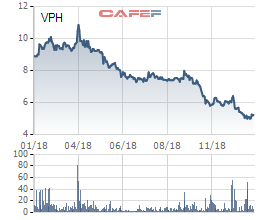 VPH giảm sâu, người nhà Chủ tịch Vạn Phát Hưng cũng chỉ mua được hơn 1 triệu cổ phiếu - Ảnh 1.