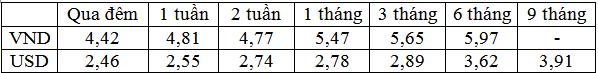 Lãi suất USD có xu hướng giảm ở các kỳ hạn chủ chốt - Ảnh 1.