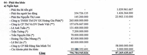 Khoáng sản Bình Dương bất ngờ phát sinh khoản phải thu ngắn hạn hơn 700 tỷ đồng dưới dạng ủy thác đầu tư và phân chia lợi nhuận - Ảnh 1.