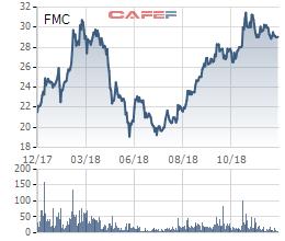Thực phẩm Sao Ta (FMC) ước lãi 200 tỷ đồng năm 2018, dự báo thị trường tôm 2019 khả quan hơn - Ảnh 1.