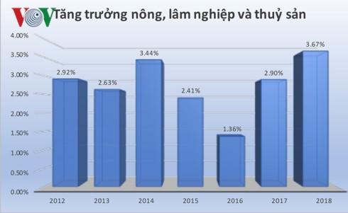 Nền nông nghiệp Việt Nam một năm trỗi dậy - Ảnh 1.