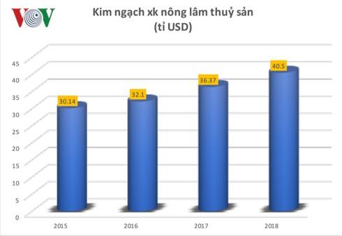 Nền nông nghiệp Việt Nam một năm trỗi dậy - Ảnh 3.
