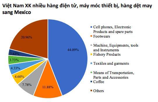 Kinh tế Việt Nam có thể trụ vững trước những rủi ro mang tính toàn cầu? - Ảnh 10.