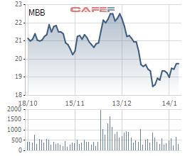 Ngân hàng MB muốn chi hơn 2.000 tỷ đồng để mua 108 triệu cổ phiếu quỹ - Ảnh 1.