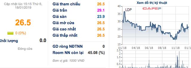 Liên tục thua lỗ, Dược Lâm Đồng lỗ luỹ kế hơn 4 tỷ trước khi về chung nhà với Nguyễn Kim - Ảnh 3.