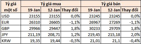 Tỷ giá tuần 14-19/1: Giá USD mua vào của NHNN ngang ngửa thị trường tự do - Ảnh 1.