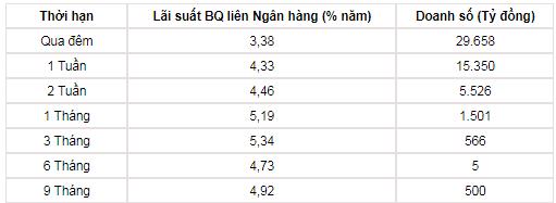 Tỷ giá tuần 14-19/1: Giá USD mua vào của NHNN ngang ngửa thị trường tự do - Ảnh 2.