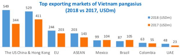 Năm 2018, xuất khẩu cá tra phá kỷ lục 20 năm, riêng Vĩnh Hoàn đã thâm nhập thị trường Trung Quốc thành công - Ảnh 2.