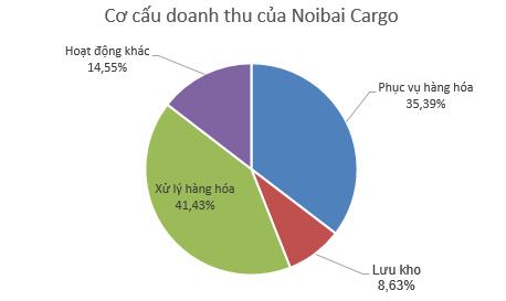 Noibai Cargo lãi sau thuế 241 tỷ đồng, giảm 12% so với năm trước đó - Ảnh 1.