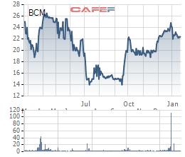Becamex (BCM) ước lãi 876 tỷ đồng năm 2018, đặt kế hoạch lãi đột biến 1.781 tỷ đồng trong năm 2019 - Ảnh 2.